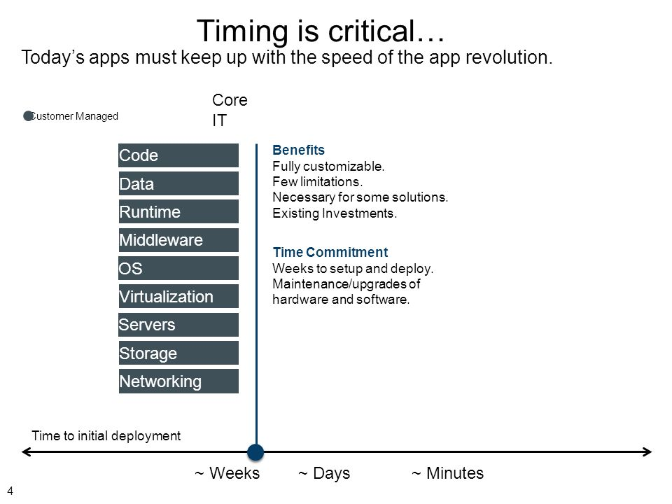 Timing is critical… Today's apps must keep up with the speed of the app revolution. Core IT.