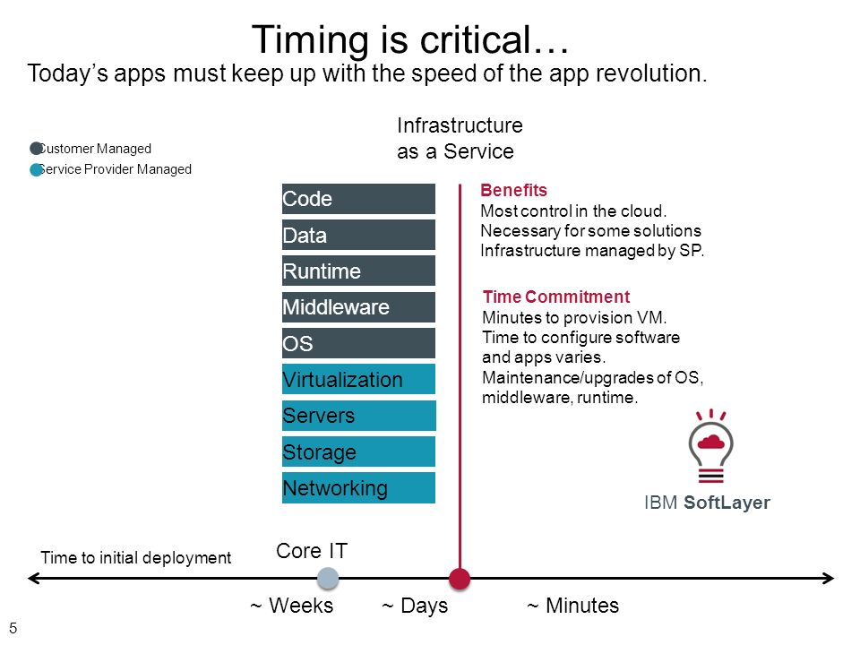 Timing is critical… Today's apps must keep up with the speed of the app revolution. Infrastructure as a Service.
