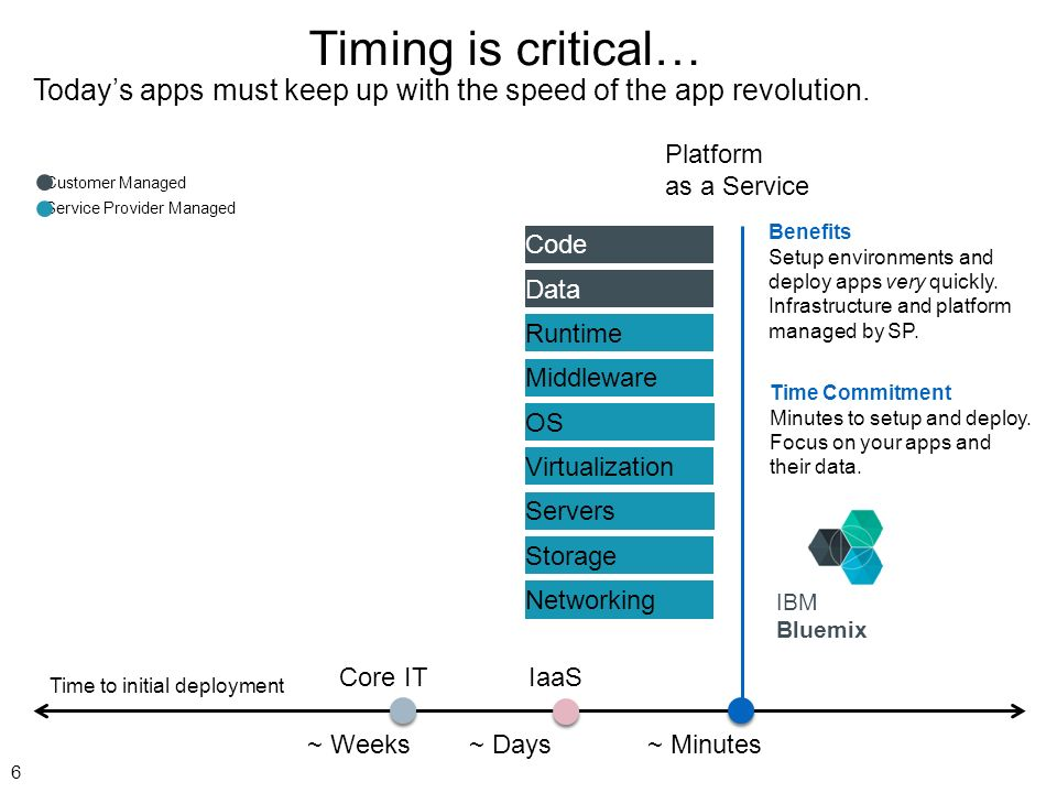 Timing is critical… Today's apps must keep up with the speed of the app revolution. Platform as a Service.