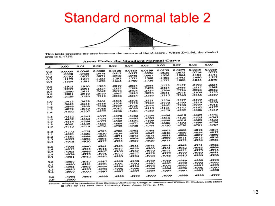 standard normal distribution table 0 to z pdf