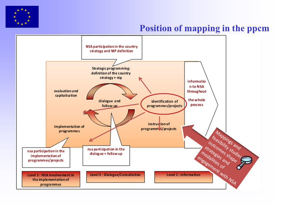 Position of mapping in the ppcm