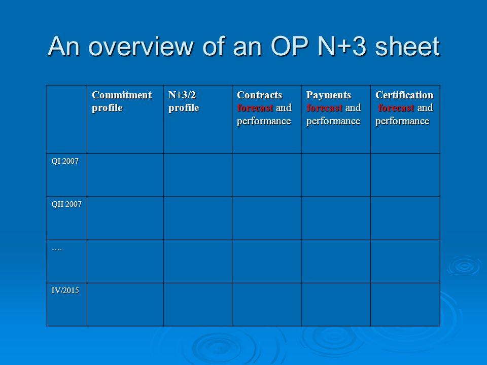 An overview of an OP N+3 sheet