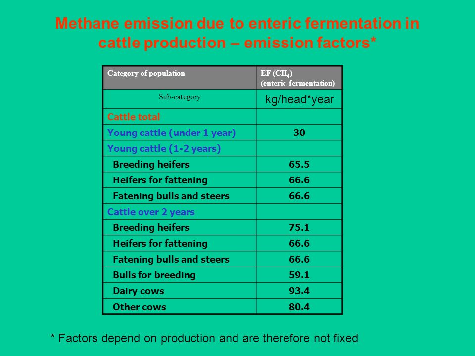 Methane emission due to enteric fermentation in cattle production – emission factors*
