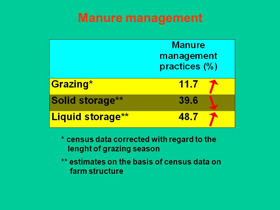 Manure management * census data corrected with regard to the