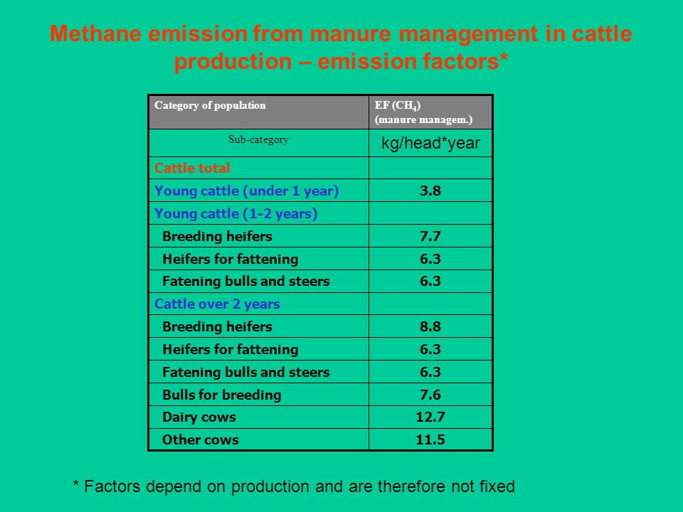 Methane emission from manure management in cattle production – emission factors*