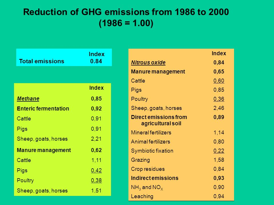 Reduction of GHG emissions from 1986 to 2000 (1986 = 1.00)