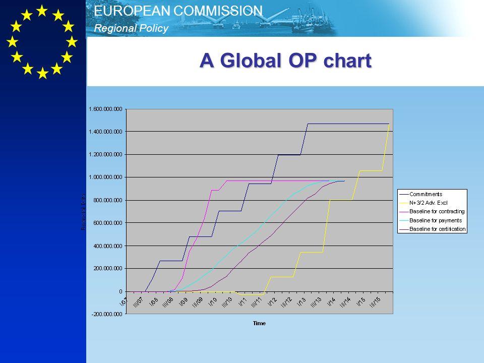 A Global OP chart