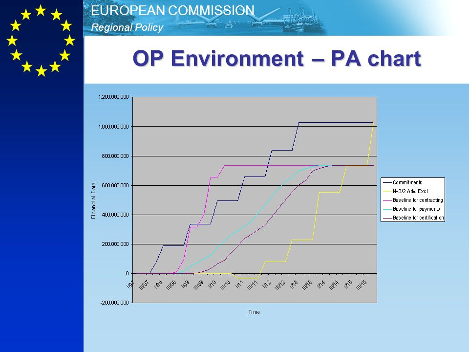 OP Environment – PA chart