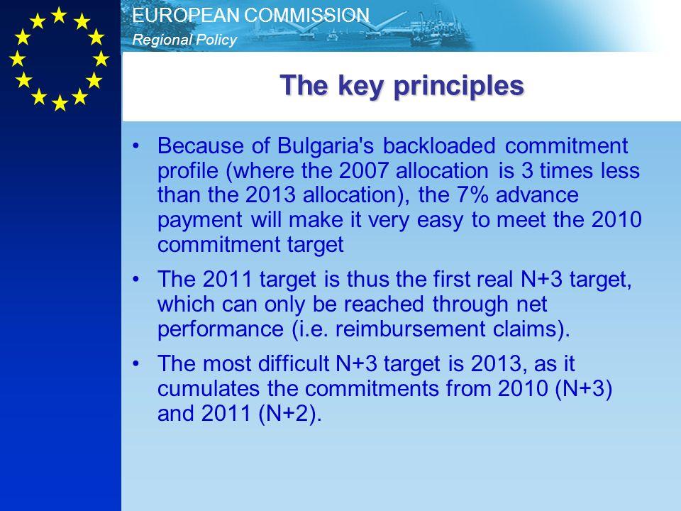 The key principles