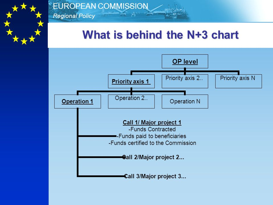 What is behind the N+3 chart