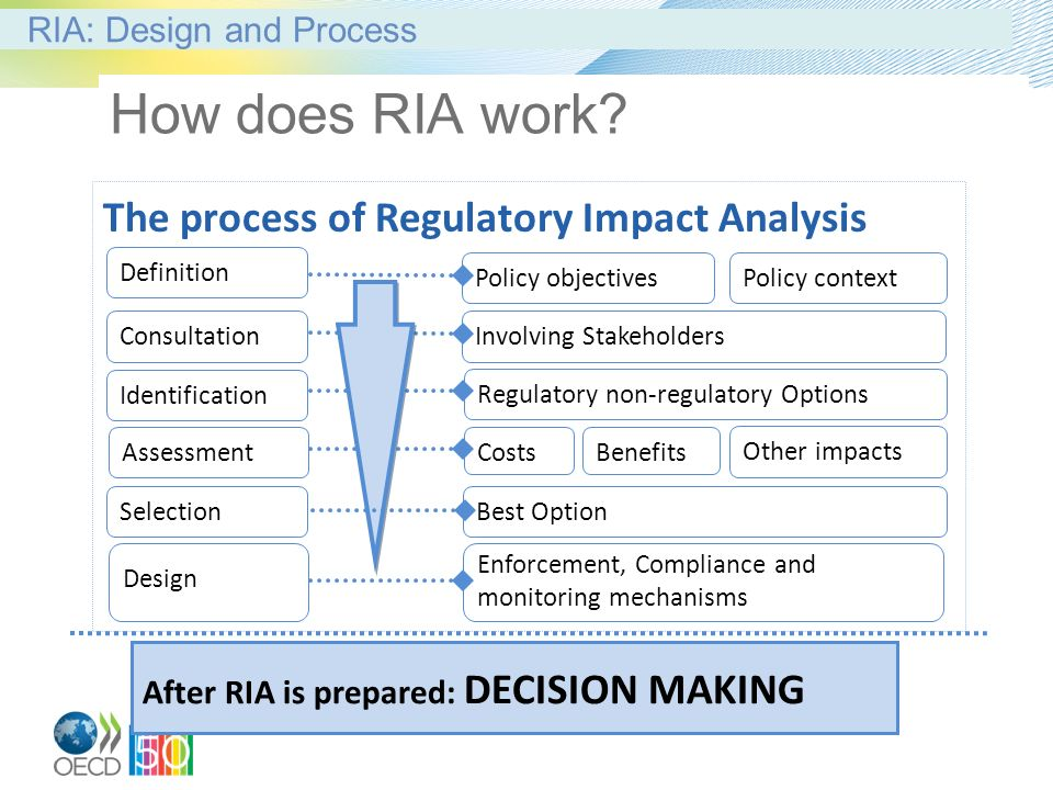How Does RIA Work The Process Of Regulatory Impact Analysis