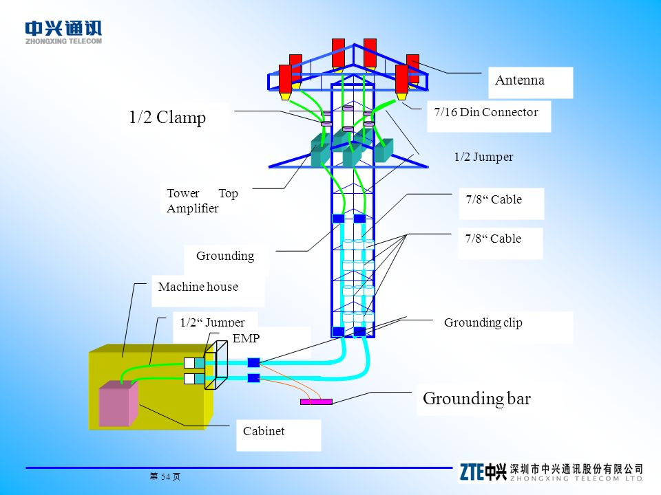 Tego connector fdating