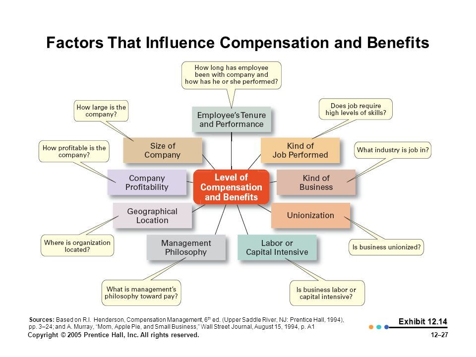 factors that influence compensation and benefits Compensation and benefits is rewarding the employee for the services rendered  by  factors influencing base compensation and benefits.