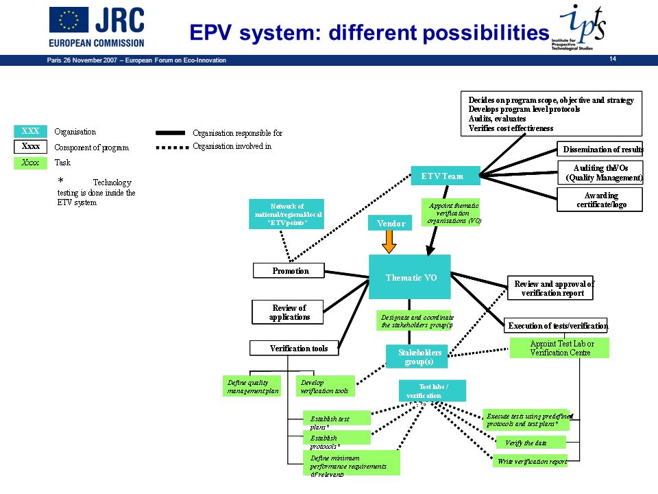 EPV system: different possibilities