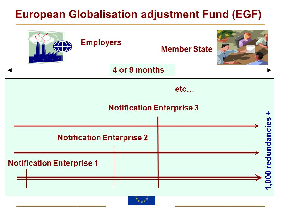 Employers Member State. 4 or 9 months. etc… Notification Enterprise 3. Notification Enterprise 2.