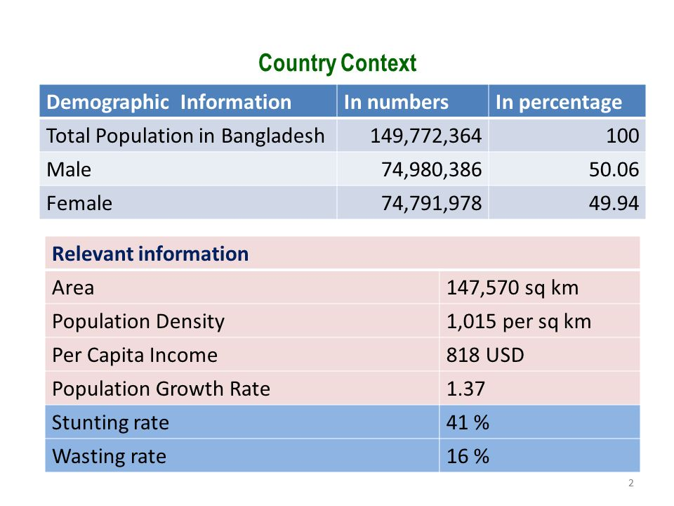 Country Context Demographic Information In numbers In percentage