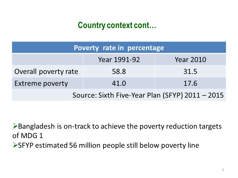 Poverty rate in percentage