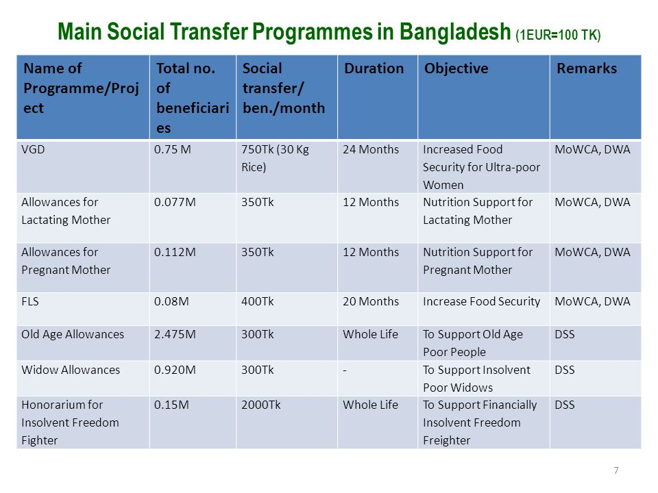 Main Social Transfer Programmes in Bangladesh (1EUR=100 TK)