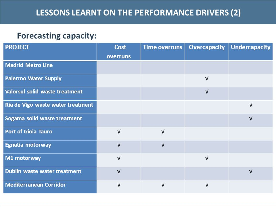 LESSONS LEARNT ON THE PERFORMANCE DRIVERS (2)