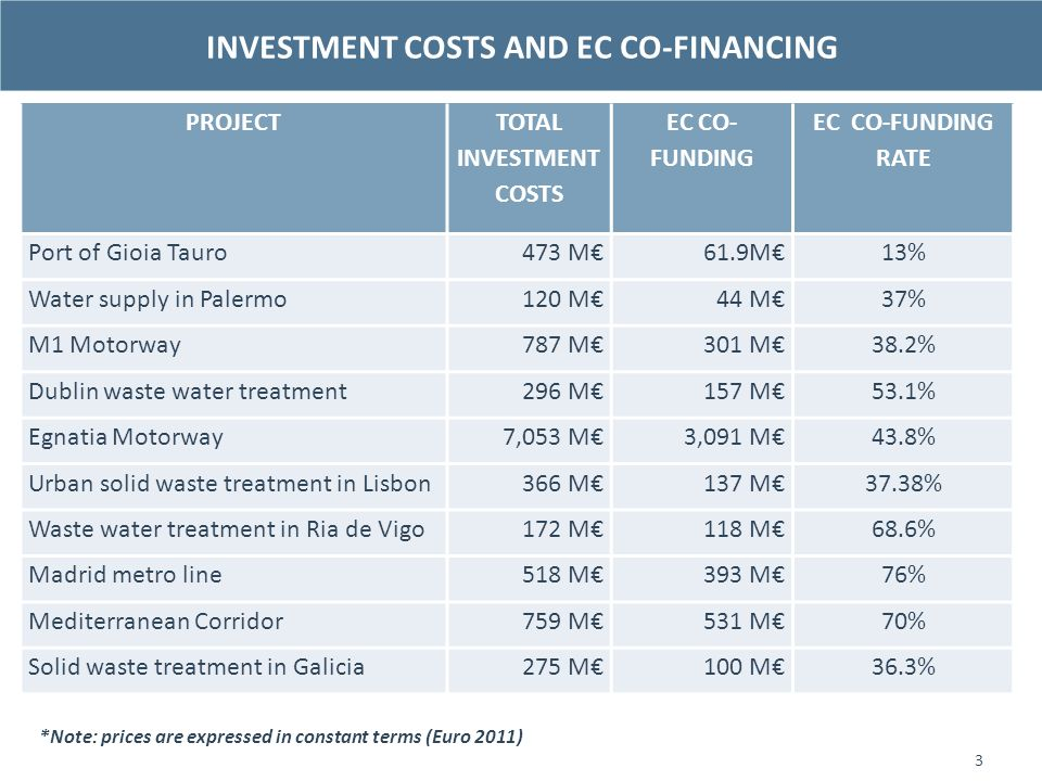 INVESTMENT COSTS AND EC CO-FINANCING