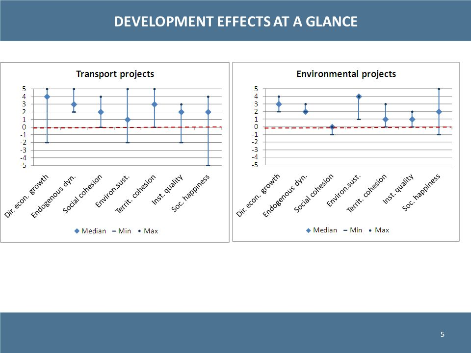 DEVELOPMENT EFFECTS AT A GLANCE