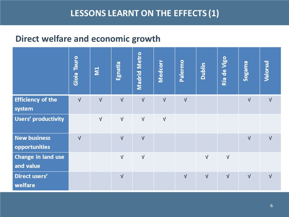 LESSONS LEARNT ON THE EFFECTS (1)