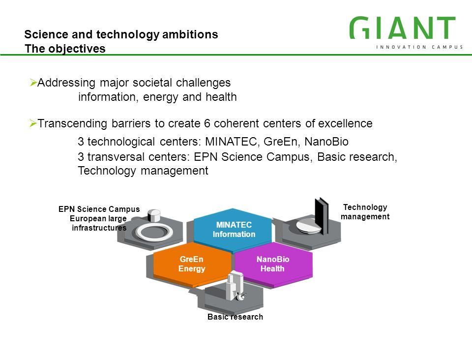 3 technological centers: MINATEC, GreEn, NanoBio