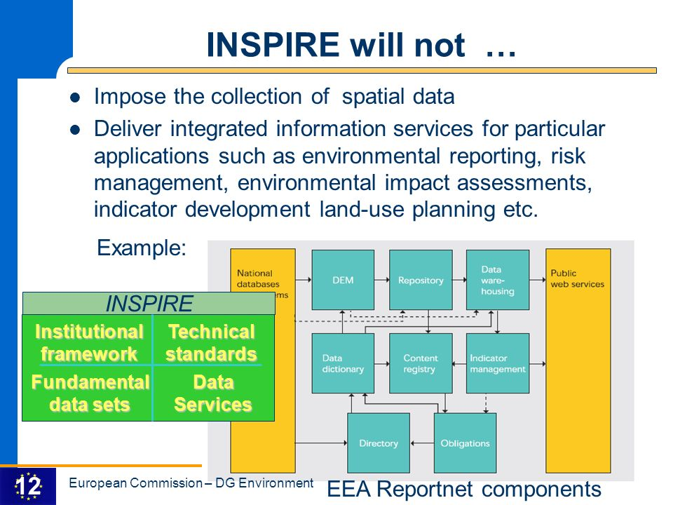 INSPIRE will not … Impose the collection of spatial data