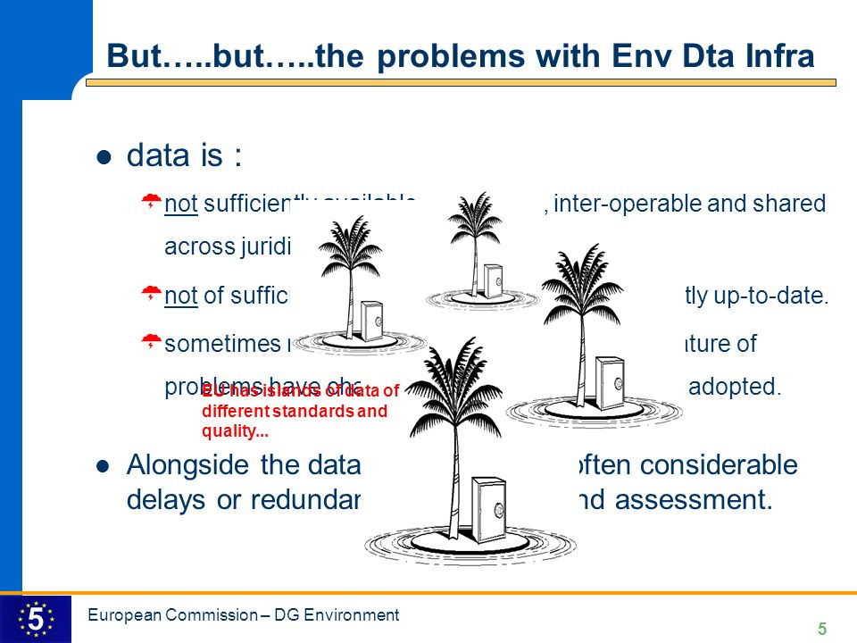 But…..but…..the problems with Env Dta Infra