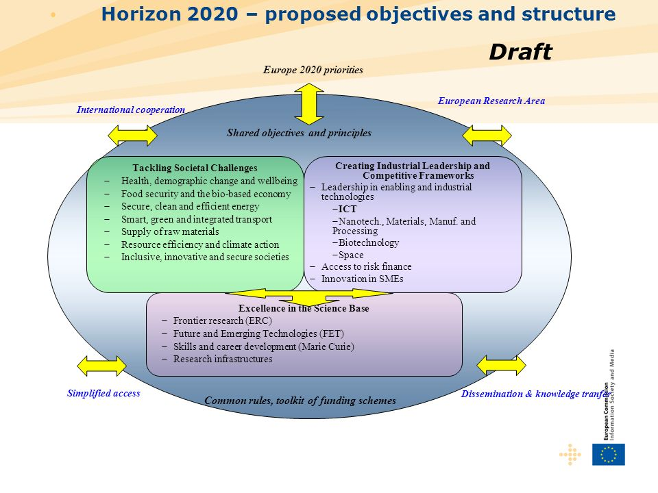 Draft Horizon 2020 – proposed objectives and structure