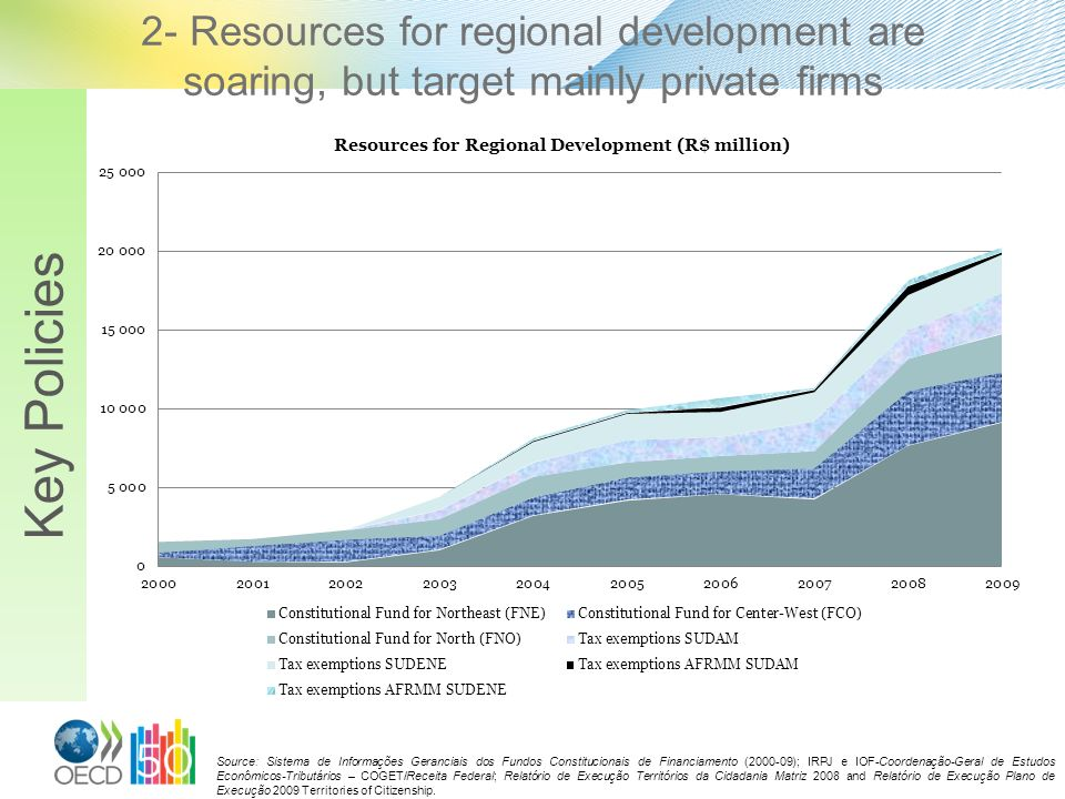 2- Resources for regional development are soaring, but target mainly private firms