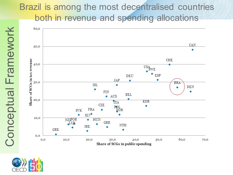 Brazil is among the most decentralised countries both in revenue and spending allocations