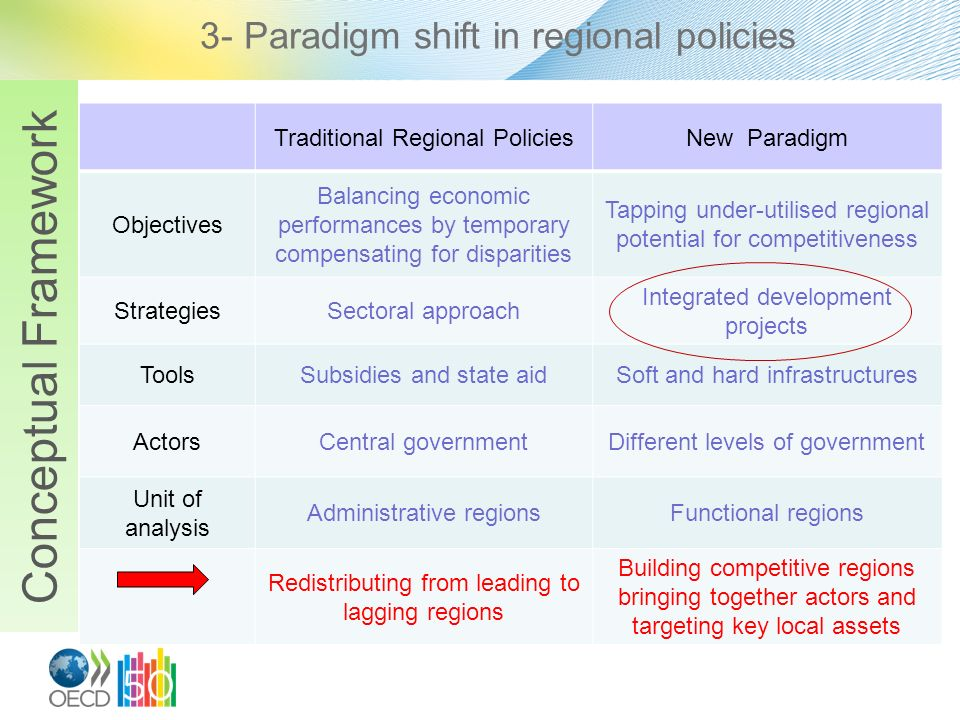 3- Paradigm shift in regional policies