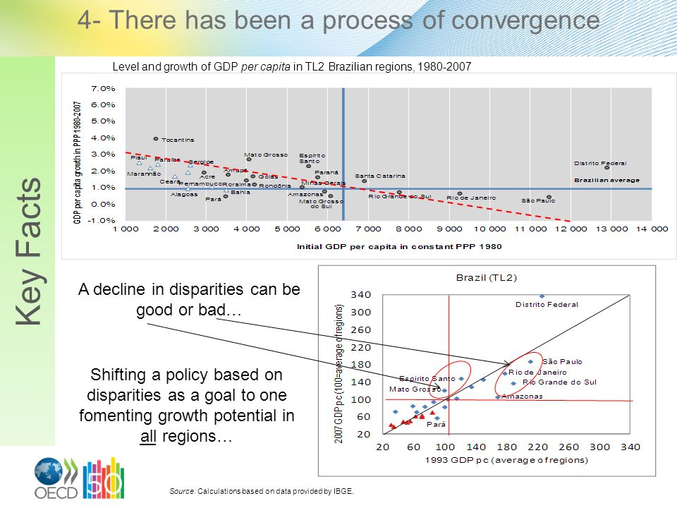 4- There has been a process of convergence