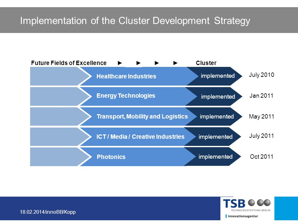 Implementation of the Cluster Development Strategy
