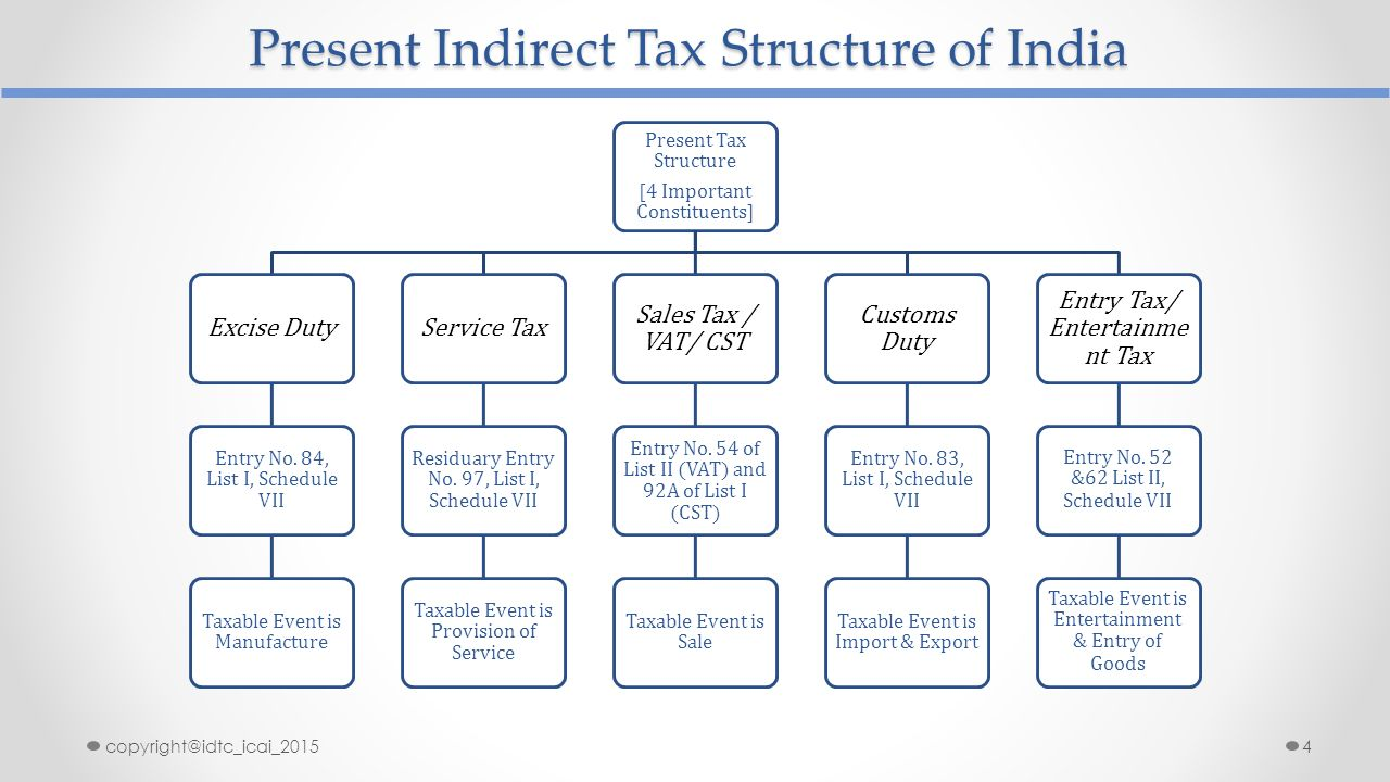 essay on indian tax structure Gst essay this essay on goods and services tax explains everything you need to know about the new system of taxation in india.