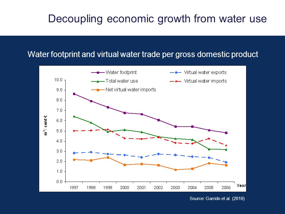 Decoupling economic growth from water use