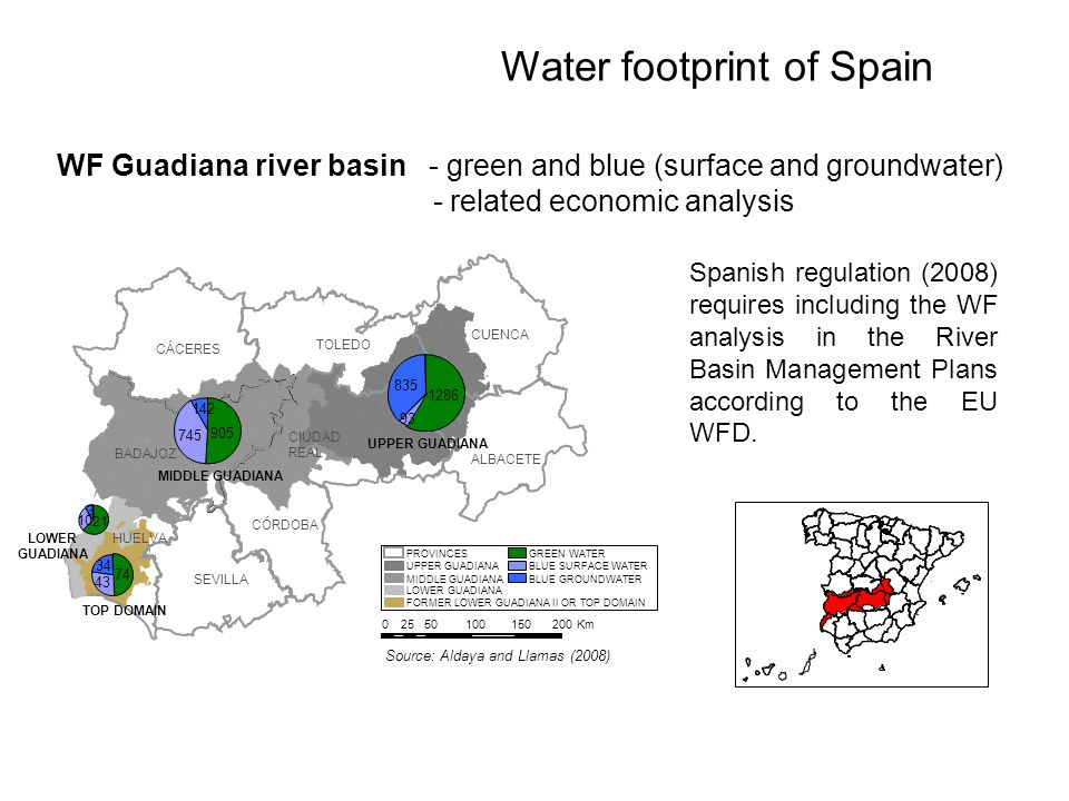 Water footprint of Spain