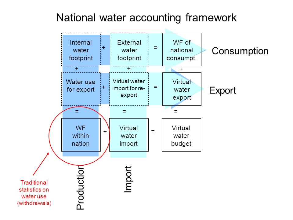 National water accounting framework