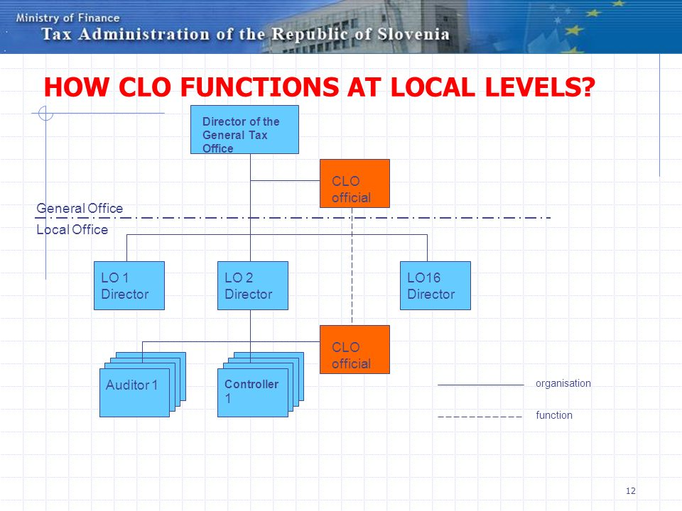 HOW CLO FUNCTIONS AT LOCAL LEVELS