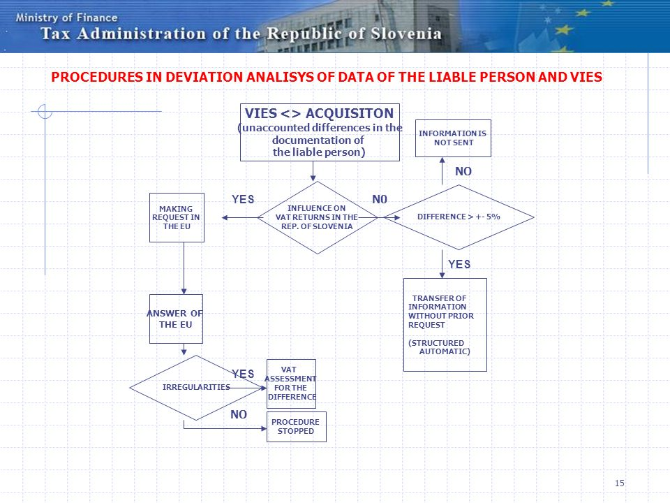 PROCEDURES IN DEVIATION ANALISYS OF DATA OF THE LIABLE PERSON AND VIES