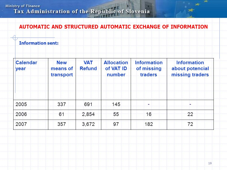 AUTOMATIC AND STRUCTURED AUTOMATIC EXCHANGE OF INFORMATION Information sent: