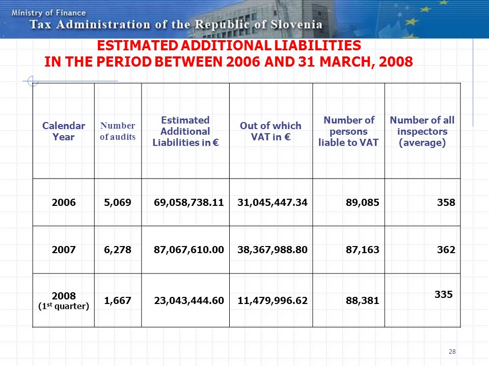ESTIMATED ADDITIONAL LIABILITIES IN THE PERIOD BETWEEN 2006 AND 31 MARCH, 2008