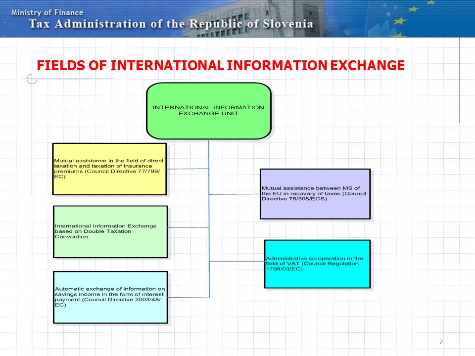 FIELDS OF INTERNATIONAL INFORMATION EXCHANGE