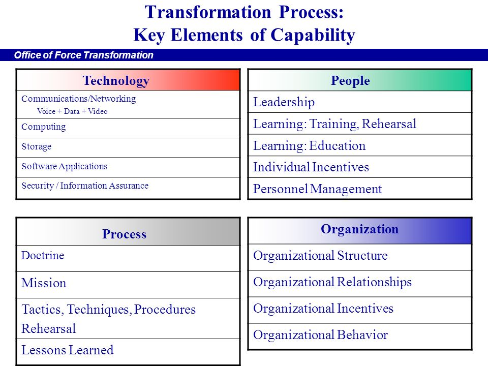 4 key elements of organizational behaviour Capacity building for organizational  many frameworks are comprised of similar organizational elements, with the  consists of four key.