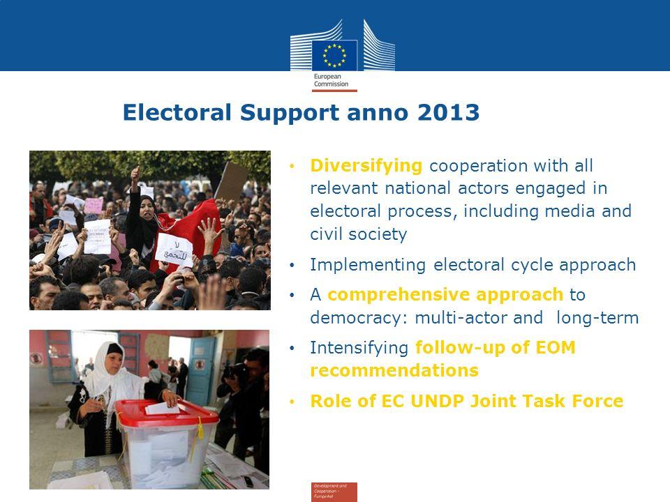 Electoral Support anno 2013