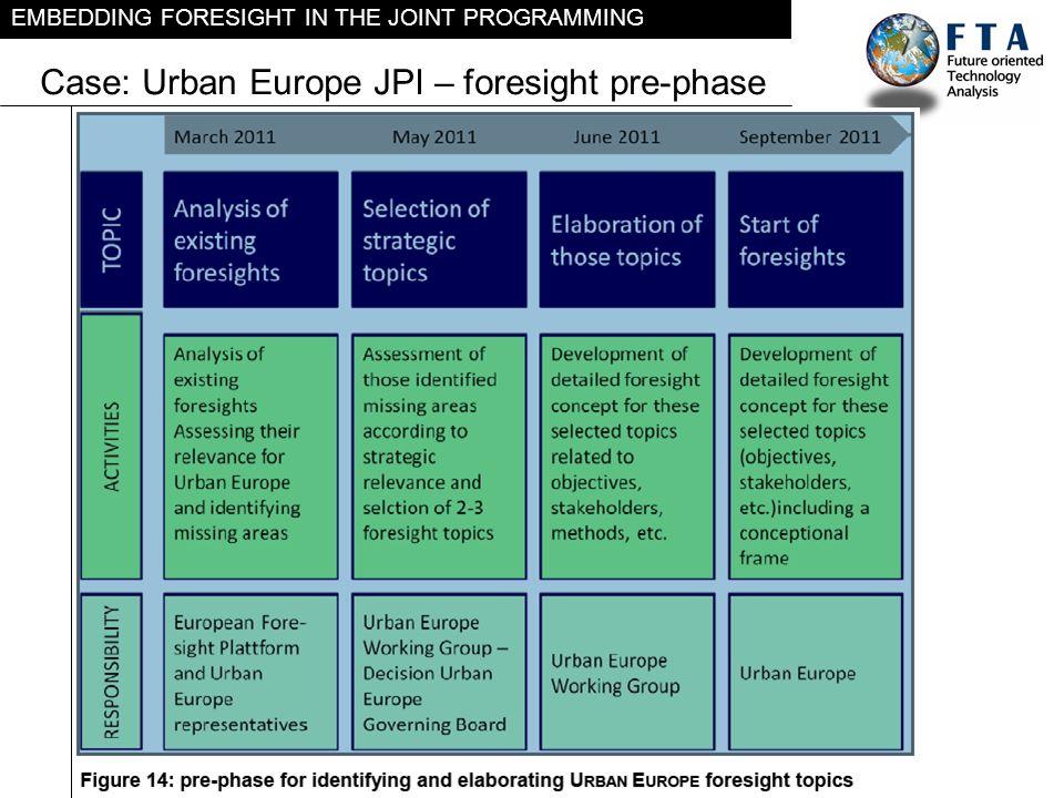 Case: Urban Europe JPI – foresight pre-phase