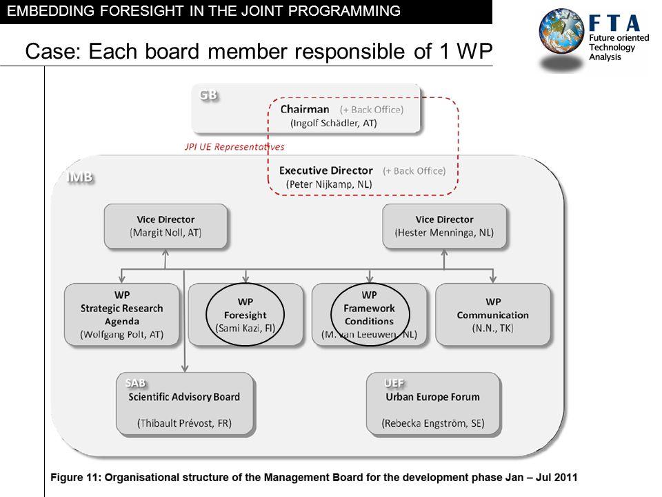 Case: Each board member responsible of 1 WP
