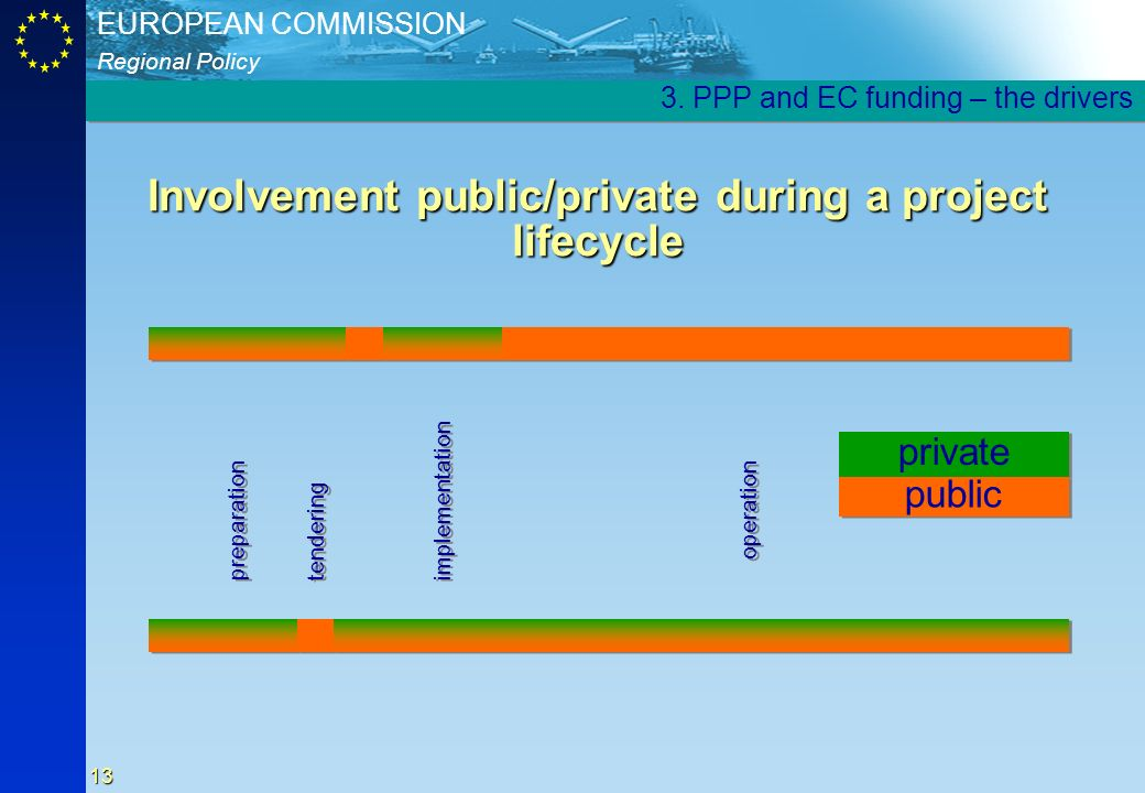 Involvement public/private during a project lifecycle
