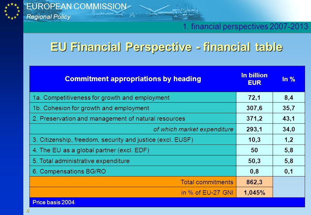 EU Financial Perspective - financial table